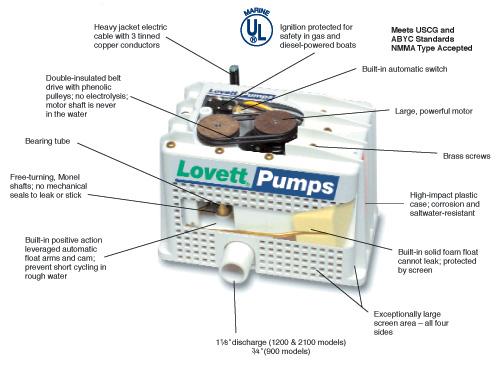 Unusual Lovett Bilge Pump Wiring Diagram Photos - Electrical ...